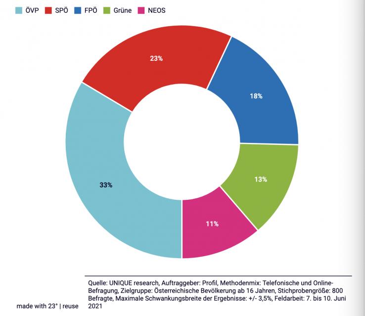 profil-Umfrage Juni ´21: Kaum Neues